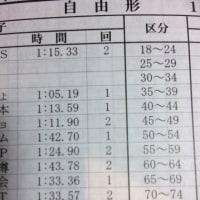北海道マスターズ(100Fr)