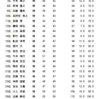 12月成績表