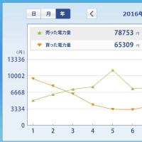 太陽光発電HEMS (2016年 12月月間及び年間) ミニソーラー横浜青葉発電所