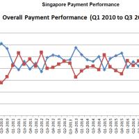 シンガポールの支払遵守度