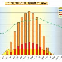 6月19日 時間別発電量
