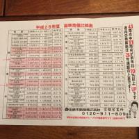 京都の28年度・基準地価に改めてビックリ !