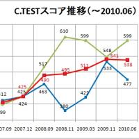 C.TEST結果到着!(2010年6月)
