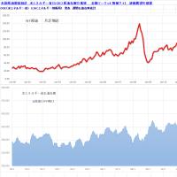 米国原油需給統計 米エネルギー省(DOE)原油在庫の推移