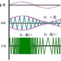 TOITAの「航空無線通信士受験塾」第20期工学第5章FM送受信機 (1)FMって何?