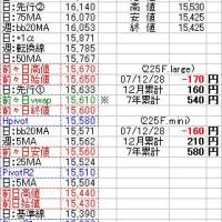 1月4日(金)テクニカルポイント