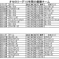 オセロリーグの優勝チーム同士の2回目の日本シリーズ
