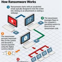 ランサムウエア(Ransomware) ワナクライ(WannaCry)