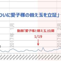 YouTube 側の改ざんによる視聴回数の推移を検証 (統計を追加)
