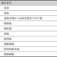 ジカ熱(2017年5月現在のまとめ)