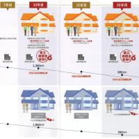 住宅の価値を維持するために必要な事