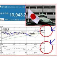 日銀、量的・質的金融緩和の継続で、円高是正へ!?