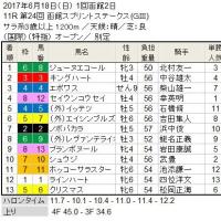 ■函館SS結果報告