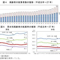 2015年の日本:就業者に占める高齢者の割合は11%(過去最高)