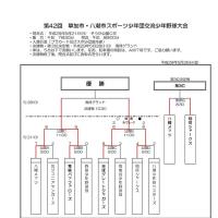 ●初日の試合結果【草加・八潮交流大会】