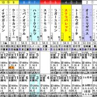 【ステラバレット】2/18京都1R 3歳未勝利・枠順&予想