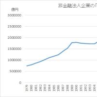 【アベノミクスが削いだ企業の新規投資意欲】日本企業の「キャッシュリッチ」ぶりに思うこと⑤
