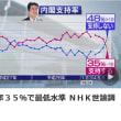 内閣支持率35%で最低水準 NHK世論調査