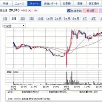 任天堂決算後株価の動き。狂い上げw