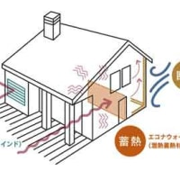 【持続可能・近未来の家 プレミアムパッシブハウス-02】