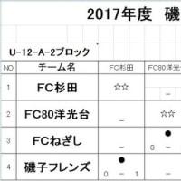【6年生】2017磯子区大会(U12-A-2ブロック)初日