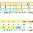 4月17日(月)ムーンレイクゴルフクラブ鶴舞