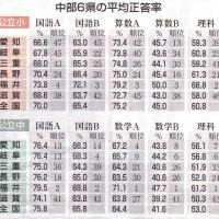2015年全国学力テスト、愛知の小学国語またもや最下位【伊藤塾】