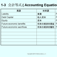 BATIC Sub1, 会計等式 Accounting Equation, (1)