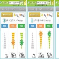 2017年度実績 & 792・173・831 Finish!(2017.06.20)