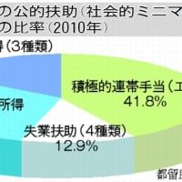 日本の異常 生活保護(上)  欧州の手厚い社会保障 子ども10人家族 英国手当1425万円