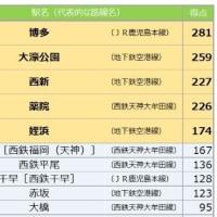 福岡3題 住みたい街1位は「博多」 / 住みやすさ「世界7位」 / 人口で京都を抜く