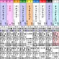 【マカハ】12/4中山10R 市川ステークス・枠順&予想