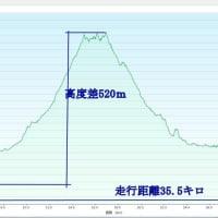 自転車ツーリング 新緑の奥河内から桜満開の滝畑ダムを経て、蔵王峠から「紀州堀越癪観音」へ御参り 2017年4月28日 その3