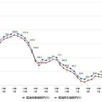 軽油価格推移