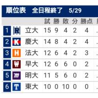 早慶3回戦_勝ち点を落としBクラス