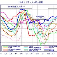 ダム貯水率、続報
