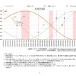金融調波占星術 5/15~5/19予想