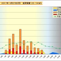 3月27日 時間別発電量