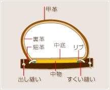 大きさを靴型に合わせて、外形を成形し、甲革と細革と中底をすくい縫いをするために刃物で、溝を掘った。(詳細は下の図面を参照してください)