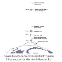 宇宙インフラ整備のための低コスト宇宙輸送技術の研究開発