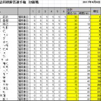 第14回詰将棋解答選手権初級戦・一般戦成績(福岡春日会場)