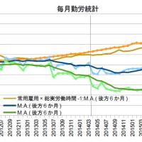 10-12月期GDP2次・加速する消費