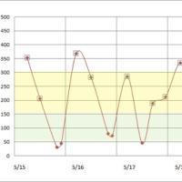 5月15日から21日までの血糖値