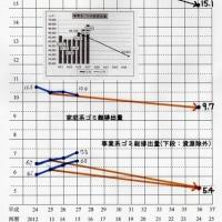 金沢市ゴミ総排出量(現状)と目標