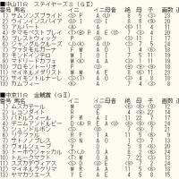 「ステイヤーズS」「金鯱賞」のカバラ暗示付き出馬表