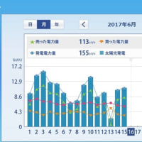 太陽光発電HEMS集計 (2017年6月上旬) ミニソーラー横浜青葉発電所
