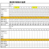 東京の今朝の天気(6月25日):小雨、6月の温度統計