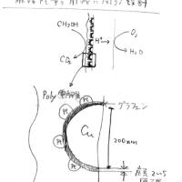 銅ナノドット触媒のアイディア