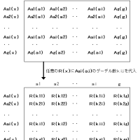 ゲーデルの定理-4.3- 対角化定理(その証明)