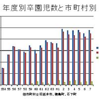 幼児数の減少と今後の常総市